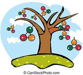 ADN, árbol