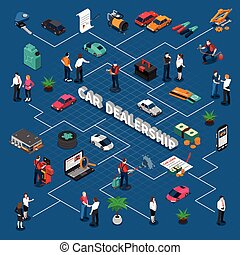 Car Dealership Isometric Flowchart - Car dealership...