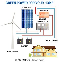 Solar panel system for home. - Solar panel and wind power...