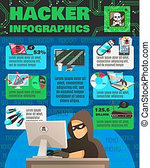 Computer Hackishness Infographic Poster - Hacker...