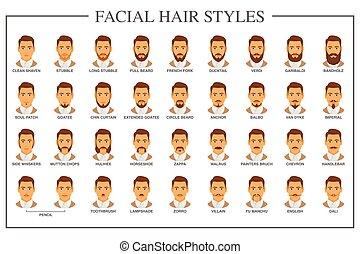 Facial hair types - Beard styles guide. Facial hair types...