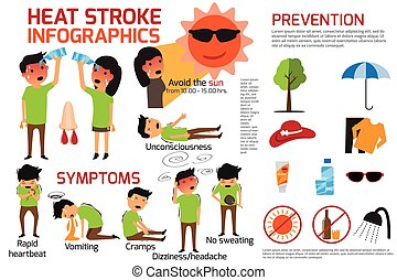 Heat stroke warning infographics. detail of heat stroke...