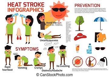 Heat stroke warning infographics. detail of heat stroke...