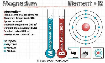 Element of Magnesium - Large and detailed infographic of the...