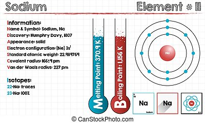 Element of Sodium - Large and detailed infographic of the...