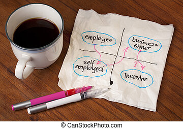 employee career shift - planning career shift from employee...