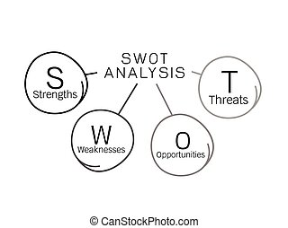 SWOT Analysis Diagram Management for Business Plan