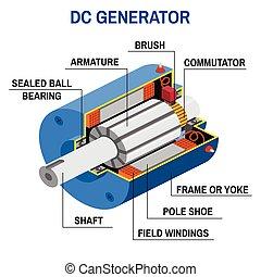 Dc generator cross diagram. Simplified diagram of an...