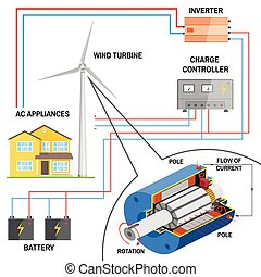 Wind turbine system for home. Renewable energy concept....