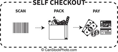 Vector instruction for self checkout