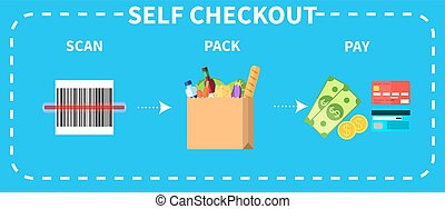 Vector colorful instruction for self checkout