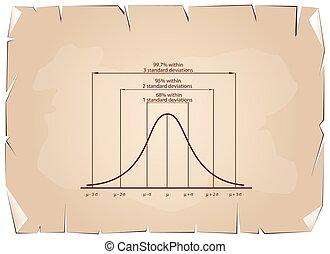 Standard Deviation Diagram on Old Paper Background -...