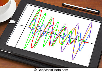 graph of wave signals on tablet - graph of different wave...