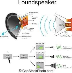 loundspeaker - A loudspeaker or loud-speaker or speaker is...