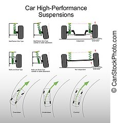 car suspensions - Suspension is the system of tires, tire...