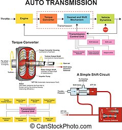 Automatic Transmission. - The automatic transmission in your...