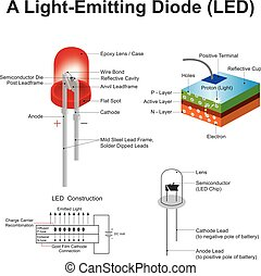 a light emitting diode led - A light emitting diode (LED) is...