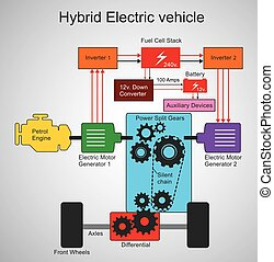hybrid electric car - A hybrid electric vehicle (HEV) is a...