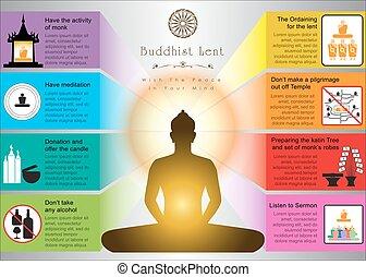 Buddhist Lent Artwork - Buddhist Lent Infographic Artwork...