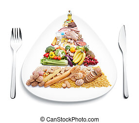food pyramid on plate with knife and fork