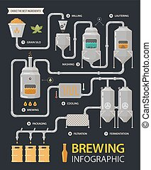 Beer infographic or brewery line factory process