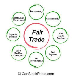 Principles of Fair Trade