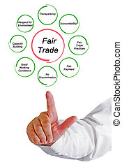 Principles of Fair Trade