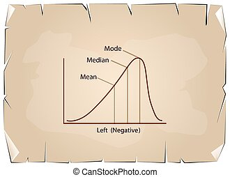 Negative Distribution Curve on Old Paper Background