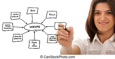 Building a website - businesswoman drawing a website schema...