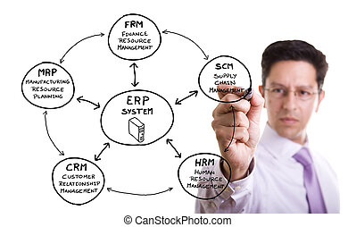 ERP Solution - businessman writing a marketing erp diagram...