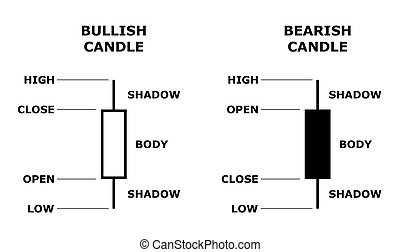 Japanese candlestick stock data model. - Japanese...