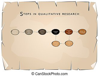 Set of 8 Step in Qualitative Research Process - Business and...