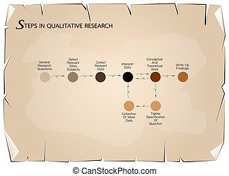 Set of 8 Step in Qualitative Research Process. - Business...