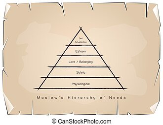 Hierarchy of Needs Chart of Human Motivation on Old Paper -...