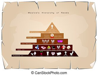 Hierarchy of Needs Chart of Human Motivation - Social and...
