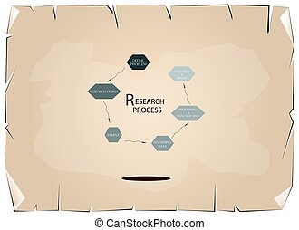 Six Step of Research Process on Old Paper Background -...
