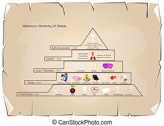 Hierarchy of Needs Diagram of Human Motivation on Old Paper...