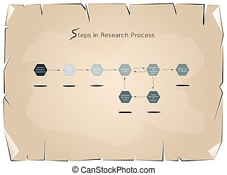 Set of Eight Step in Research Process on Old Paper...