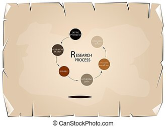 Six Step of Research Procress Methods Measurement - Round...