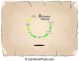 Nine Set of Qualitative and Quantitative Research Process -...