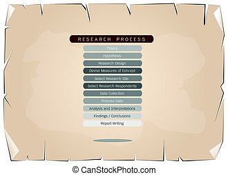 Eleven Step in Research Process on Old Paper Background -...
