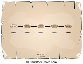 Five Step in Research Process on Old Paper Background -...