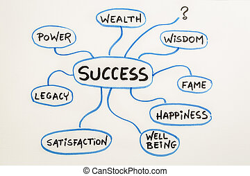 meaning of success mindmap sketch