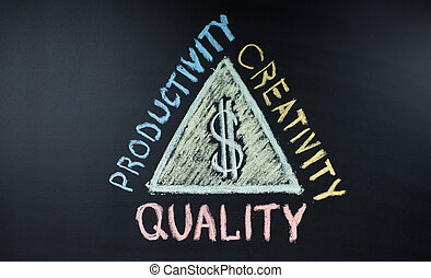 Strategy of success and money on a chalkboard: quality, productivity, creativity