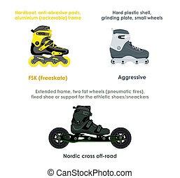 Inline skate types, set II - Modern FSK (freeskate),...