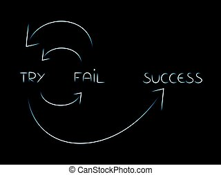 cycle to reach success vector: try, fail, try again