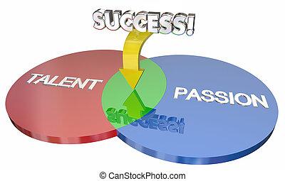 Talent Plus Passion Equals Success Venn Diagram 3d Illustration