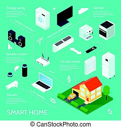 Smart Home Isometric Infographic Poster