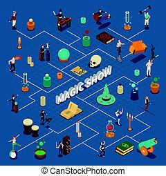 Magic Show Isometric Flowchart