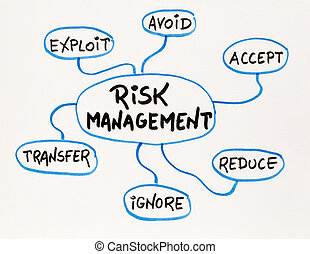 risk  management mind map sketch